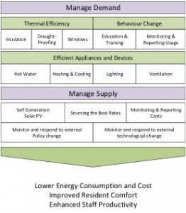 Energy Architecture 1