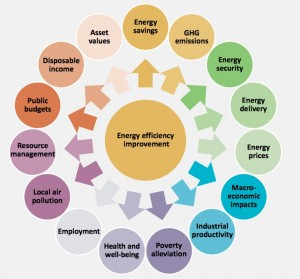 IEA multiple benefits from energy efficiency