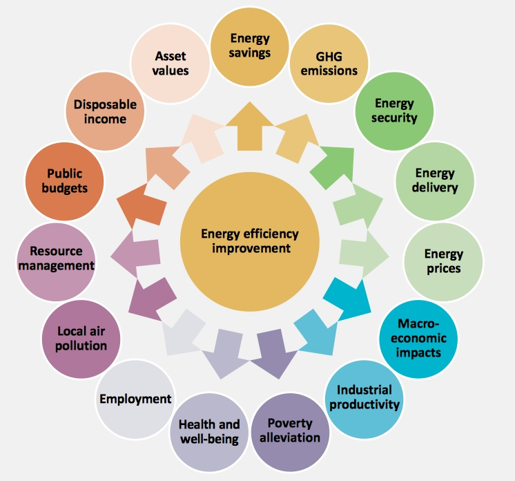 """a study of the benefits of solar energy for rural areas Benefits of productive use of renewable energy 5 5 lessons   engage in rural developing areas for entrepreneurs, ngos, investors and   africa"""" by the aeep and are for additional case studies from africa it is  available."""